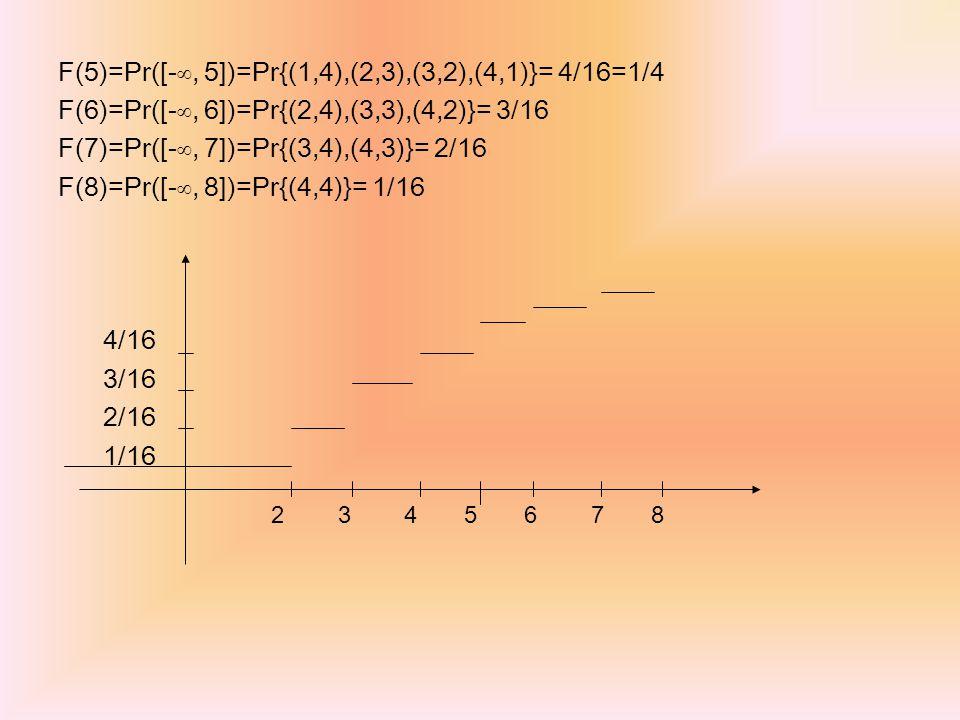 2 3 4 5 6 7 8 F(5)=Pr([-∞, 5])=Pr{(1,4),(2,3),(3,2),(4,1)}= 4/16=1/4